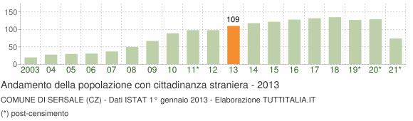 Grafico andamento popolazione stranieri Comune di Sersale (CZ)