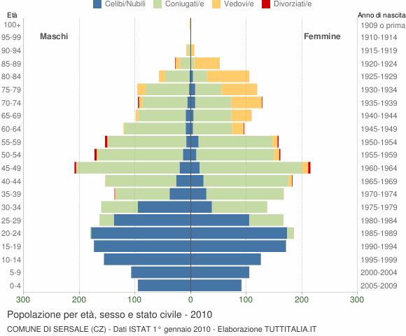 Grafico Popolazione per età, sesso e stato civile Comune di Sersale (CZ)