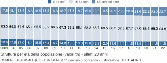 Grafico struttura della popolazione Comune di Sersale (CZ)