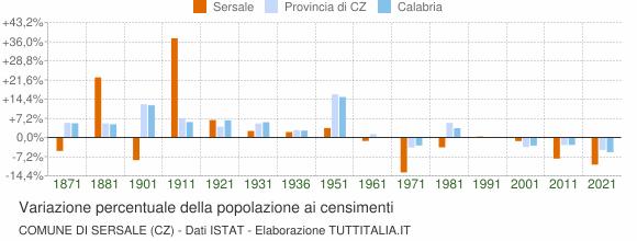 Grafico variazione percentuale della popolazione Comune di Sersale (CZ)
