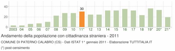 Grafico andamento popolazione stranieri Comune di Paterno Calabro (CS)