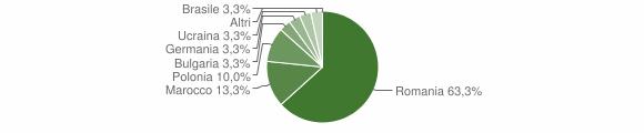 Grafico cittadinanza stranieri - Paterno Calabro 2011