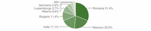 Grafico cittadinanza stranieri - Paterno Calabro 2016