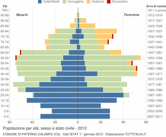 Grafico Popolazione per età, sesso e stato civile Comune di Paterno Calabro (CS)