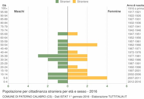 Grafico cittadini stranieri - Paterno Calabro 2016