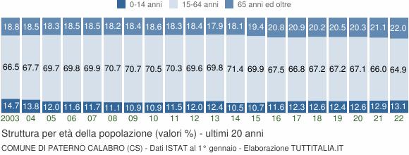 Grafico struttura della popolazione Comune di Paterno Calabro (CS)