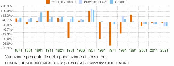 Grafico variazione percentuale della popolazione Comune di Paterno Calabro (CS)