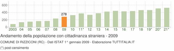 Grafico andamento popolazione stranieri Comune di Rizziconi (RC)
