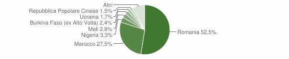 Grafico cittadinanza stranieri - Rizziconi 2019