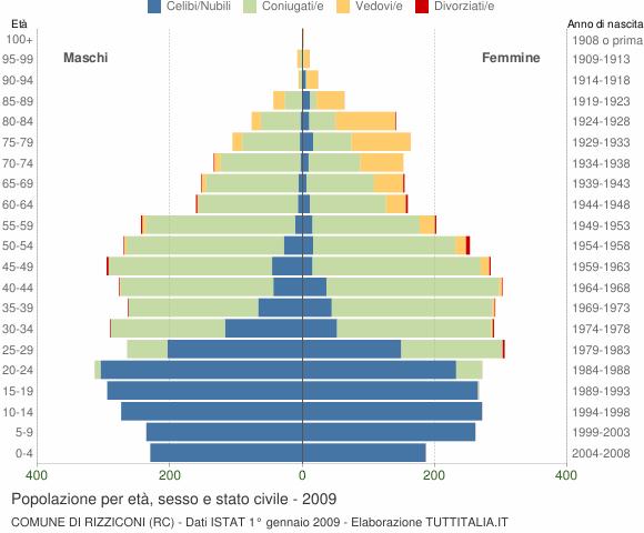 Grafico Popolazione per età, sesso e stato civile Comune di Rizziconi (RC)
