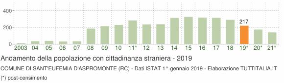 Grafico andamento popolazione stranieri Comune di Sant'Eufemia d'Aspromonte (RC)