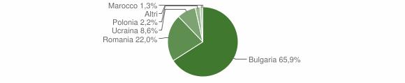 Grafico cittadinanza stranieri - Sant'Eufemia d'Aspromonte 2012