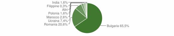 Grafico cittadinanza stranieri - Sant'Eufemia d'Aspromonte 2014