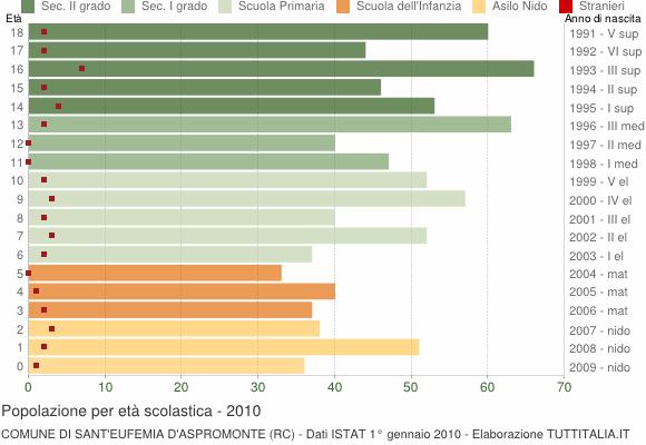 Grafico Popolazione in età scolastica - Sant'Eufemia d'Aspromonte 2010