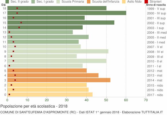 Grafico Popolazione in età scolastica - Sant'Eufemia d'Aspromonte 2018