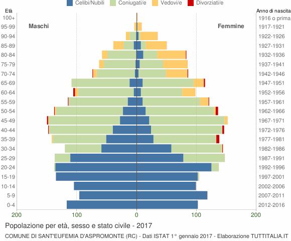 Grafico Popolazione per età, sesso e stato civile Comune di Sant'Eufemia d'Aspromonte (RC)