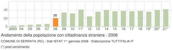 Grafico andamento popolazione stranieri Comune di Serrata (RC)