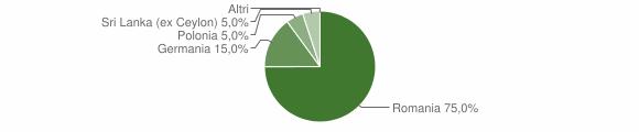Grafico cittadinanza stranieri - Serrata 2008