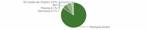 Grafico cittadinanza stranieri - Serrata 2009