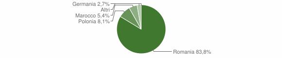 Grafico cittadinanza stranieri - Serrata 2018