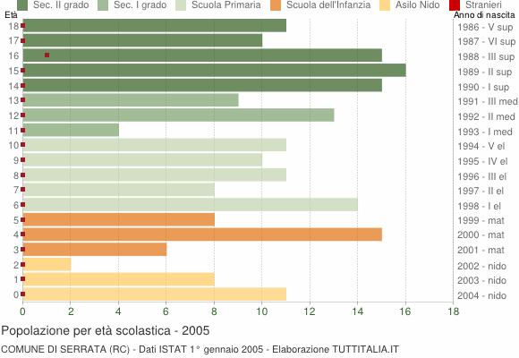 Grafico Popolazione in età scolastica - Serrata 2005