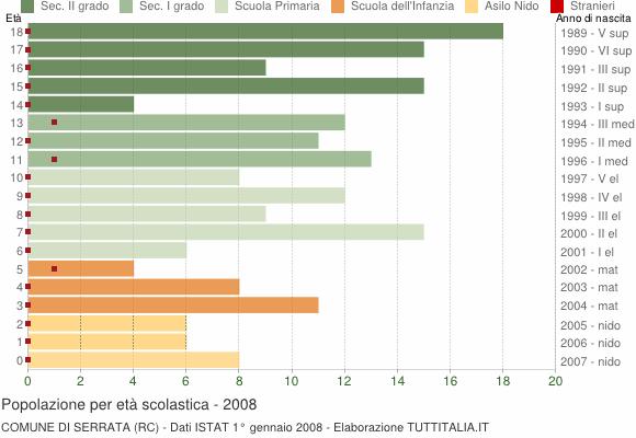 Grafico Popolazione in età scolastica - Serrata 2008