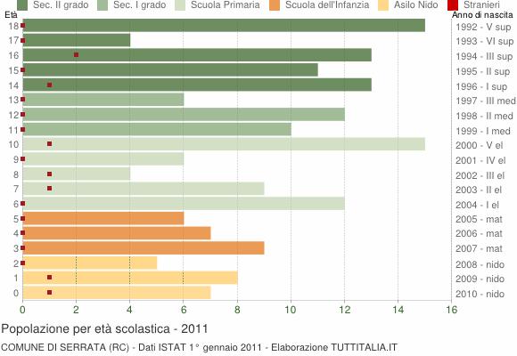Grafico Popolazione in età scolastica - Serrata 2011