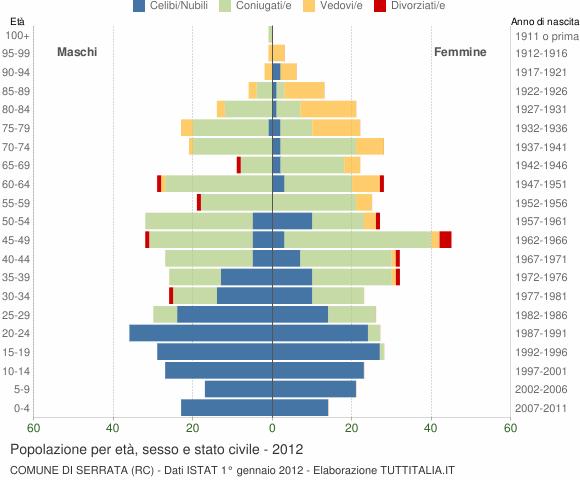 Grafico Popolazione per età, sesso e stato civile Comune di Serrata (RC)