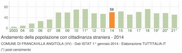 Grafico andamento popolazione stranieri Comune di Francavilla Angitola (VV)