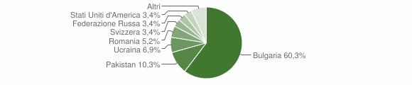 Grafico cittadinanza stranieri - Francavilla Angitola 2008