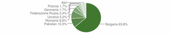 Grafico cittadinanza stranieri - Francavilla Angitola 2009