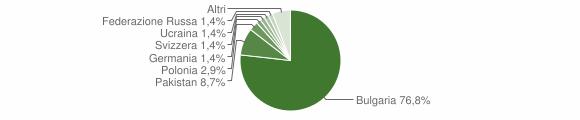 Grafico cittadinanza stranieri - Francavilla Angitola 2010