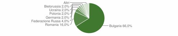 Grafico cittadinanza stranieri - Francavilla Angitola 2016