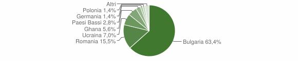 Grafico cittadinanza stranieri - Francavilla Angitola 2018