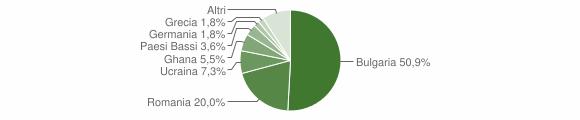 Grafico cittadinanza stranieri - Francavilla Angitola 2019