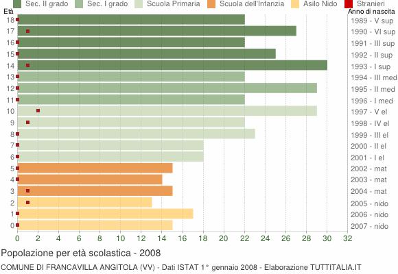 Grafico Popolazione in età scolastica - Francavilla Angitola 2008
