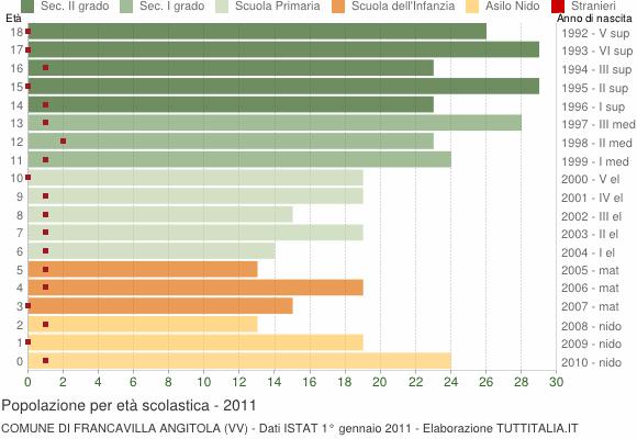 Grafico Popolazione in età scolastica - Francavilla Angitola 2011