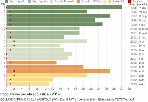 Grafico Popolazione in età scolastica - Francavilla Angitola 2014