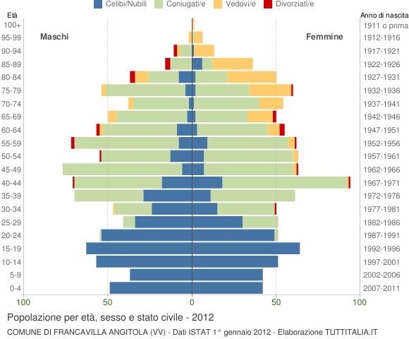 Grafico Popolazione per età, sesso e stato civile Comune di Francavilla Angitola (VV)