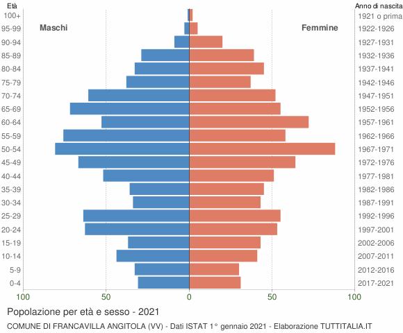 Grafico Popolazione per età e sesso Comune di Francavilla Angitola (VV)