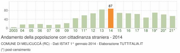 Grafico andamento popolazione stranieri Comune di Melicuccà (RC)