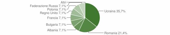 Grafico cittadinanza stranieri - Melicuccà 2007