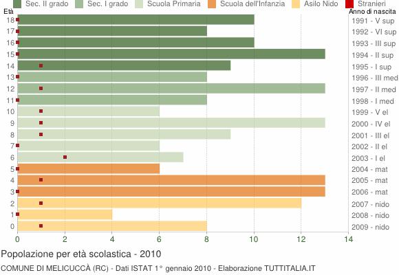 Grafico Popolazione in età scolastica - Melicuccà 2010