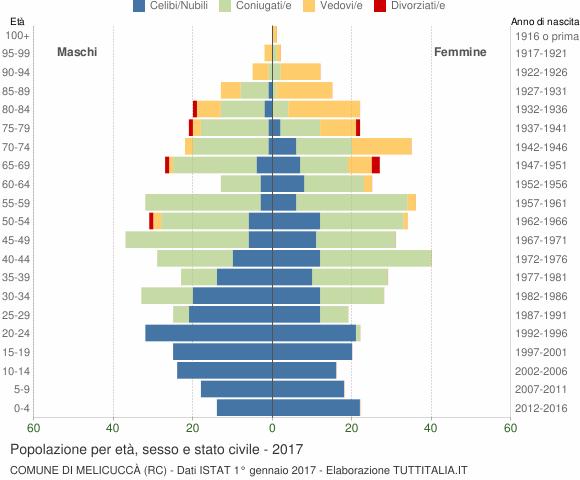 Grafico Popolazione per età, sesso e stato civile Comune di Melicuccà (RC)
