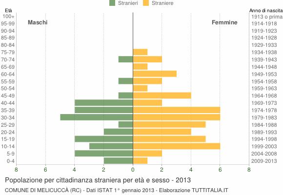 Grafico cittadini stranieri - Melicuccà 2013
