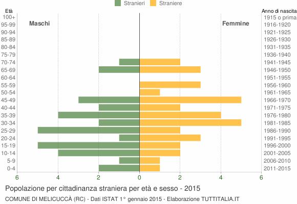 Grafico cittadini stranieri - Melicuccà 2015