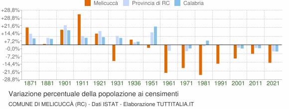 Grafico variazione percentuale della popolazione Comune di Melicuccà (RC)
