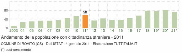 Grafico andamento popolazione stranieri Comune di Rovito (CS)