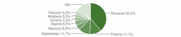 Grafico cittadinanza stranieri - Rovito 2018