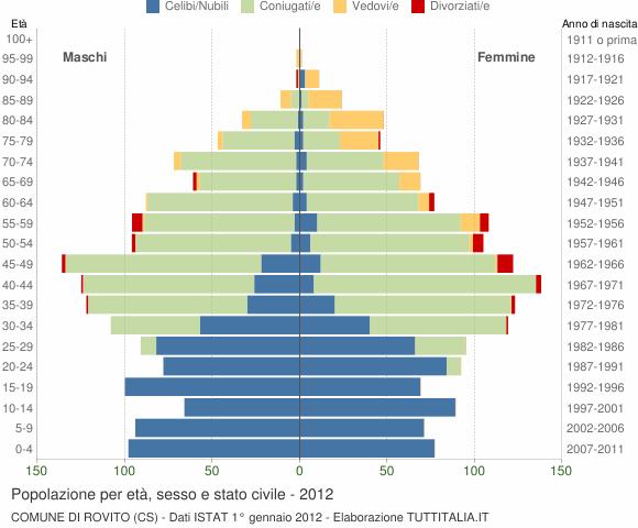 Grafico Popolazione per età, sesso e stato civile Comune di Rovito (CS)